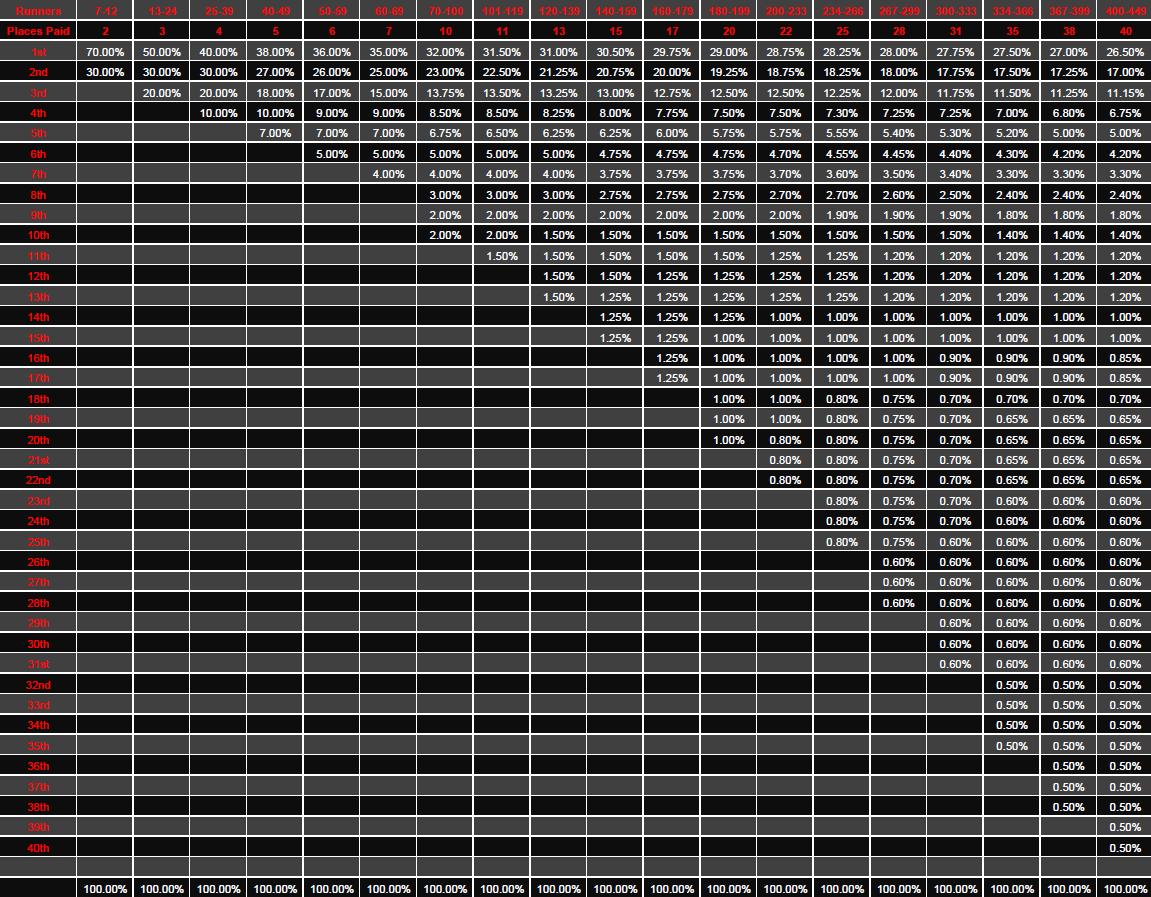 25/25 poker schedule